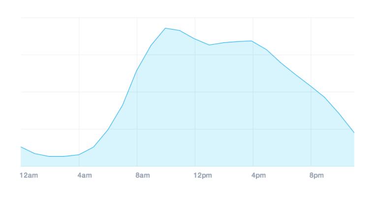 Perché analizzare il traffico del tuo sito web?